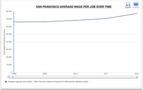 SF Average Wage Per Job