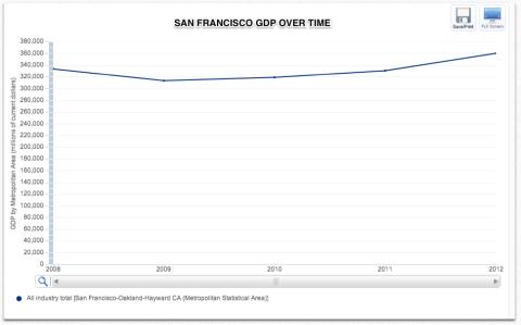 SF GDP