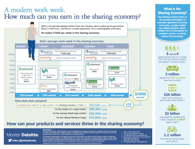 Sharing economy infograph